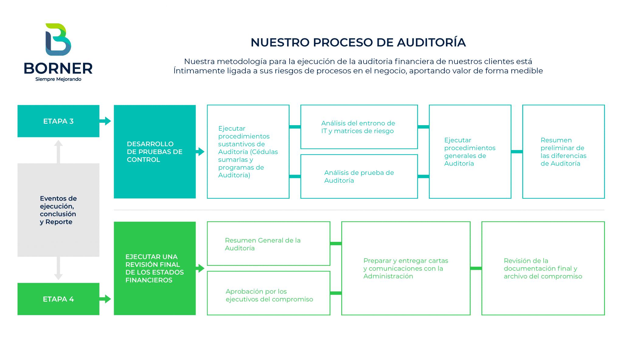 importancia-proceso-auditoria-financiera